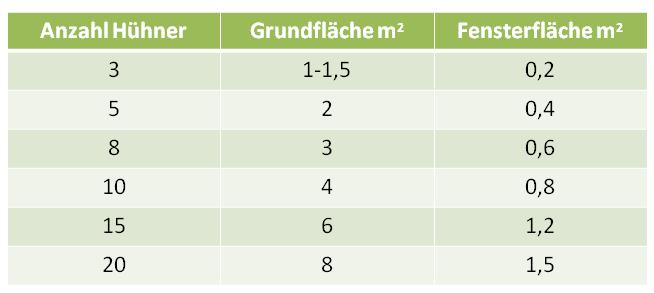 tabelle huehnerstall