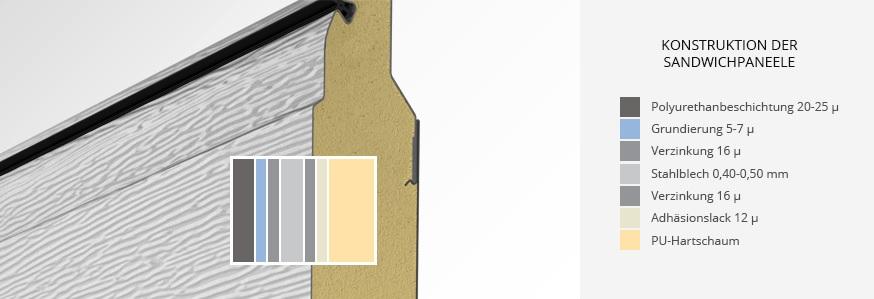 Konstruktion der sandwichpaneele sektionaltor