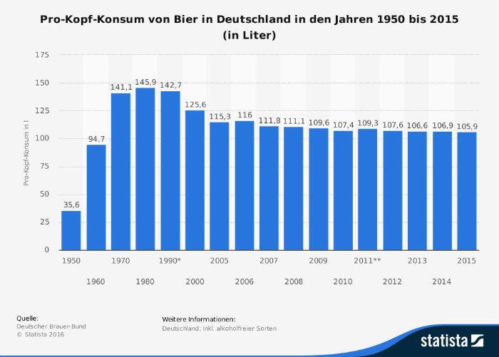 statistia pro kopf konsum von bier in d 700